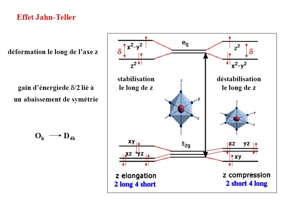 gain d'énergiede d/2 lié à un abaissement de symétrie