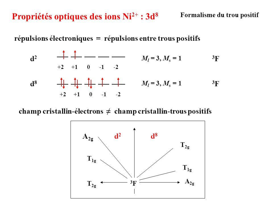 Propriétés optiques des ions Ni2+ : 3d8
