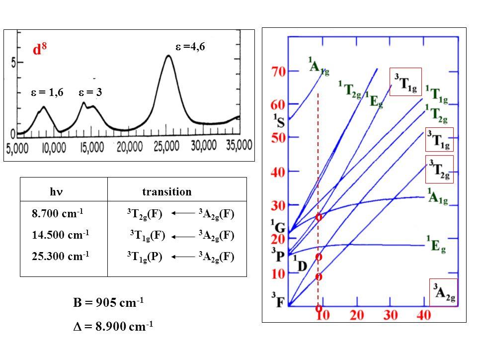 d8 o B = 905 cm-1 D = 8.900 cm-1 e = 1,6 e = 3 e =4,6 hn transition