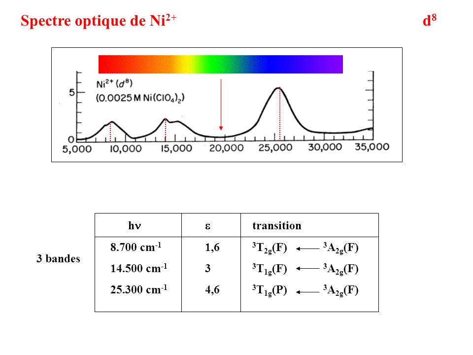 Spectre optique de Ni2+ d8 hn e transition