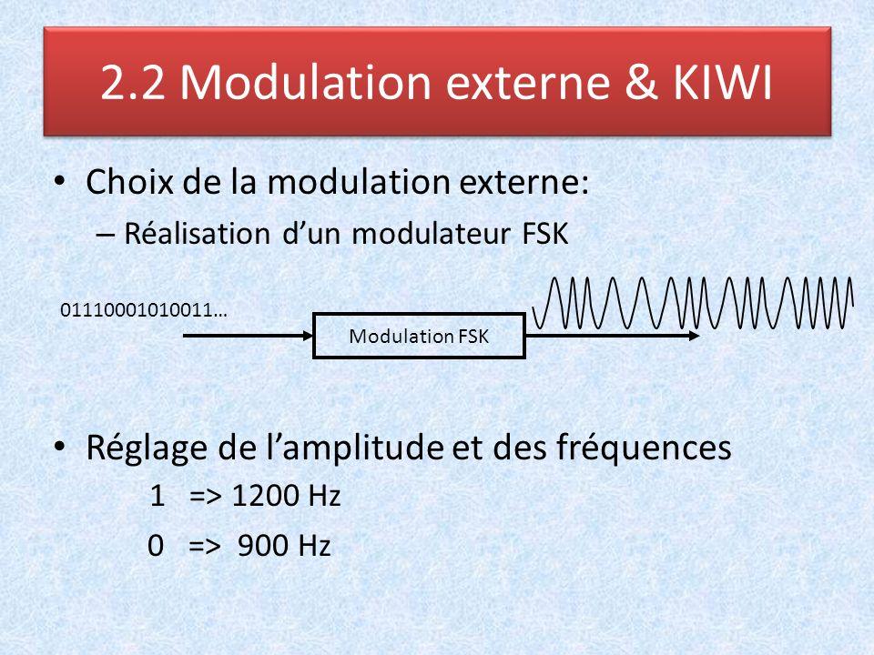 2.2 Modulation externe & KIWI