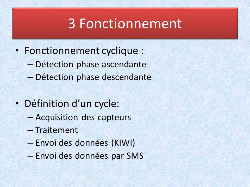3 Fonctionnement Fonctionnement cyclique : Définition d'un cycle: