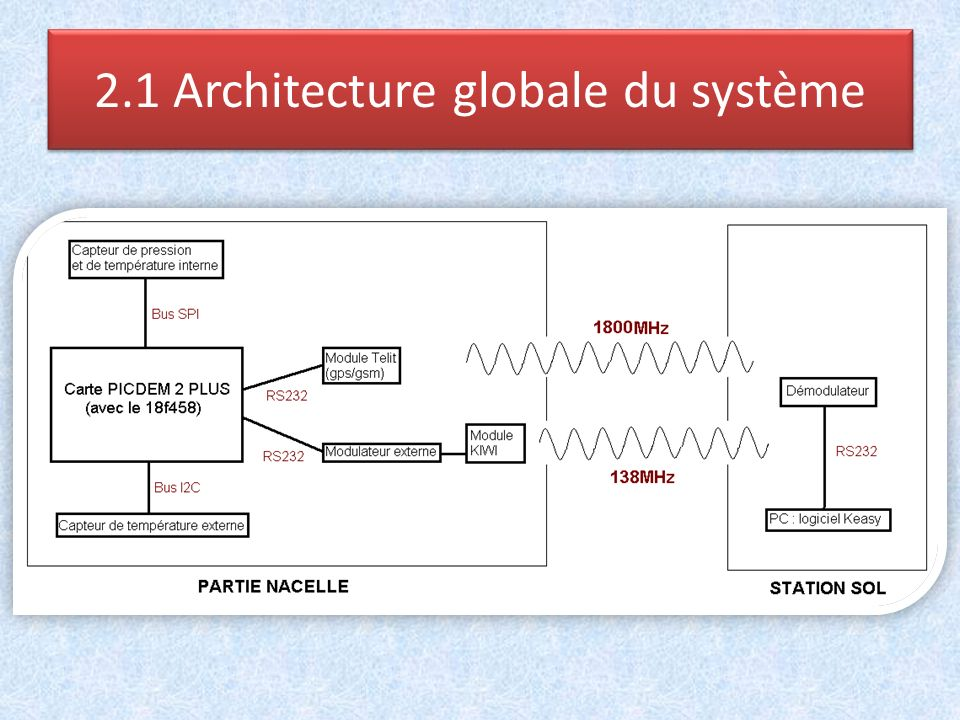 2.1 Architecture globale du système