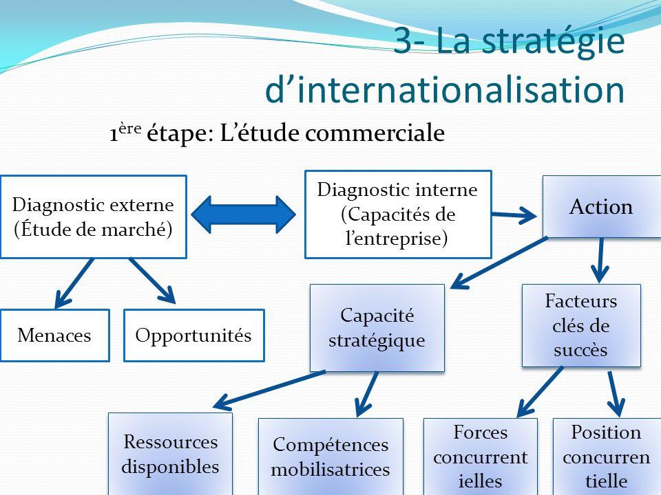 3- La stratégie d'internationalisation
