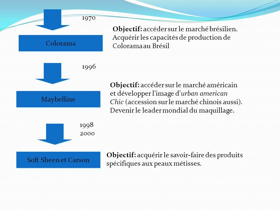 1970Objectif: accéder sur le marché brésilien. Acquérir les capacités de production de. Colorama au Brésil.