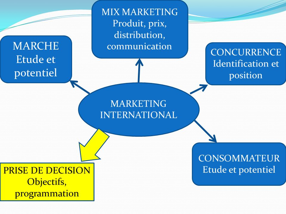MARCHE Etude et potentiel MIX MARKETING