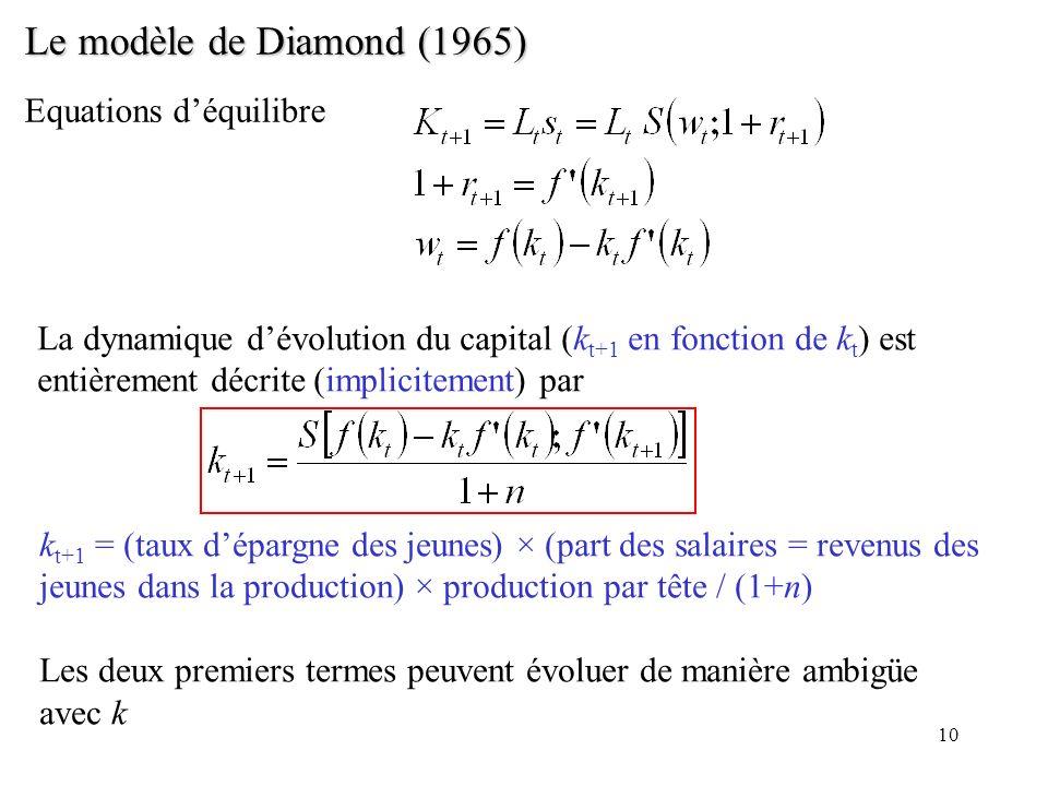 Le modèle de Diamond (1965) Equations d'équilibre