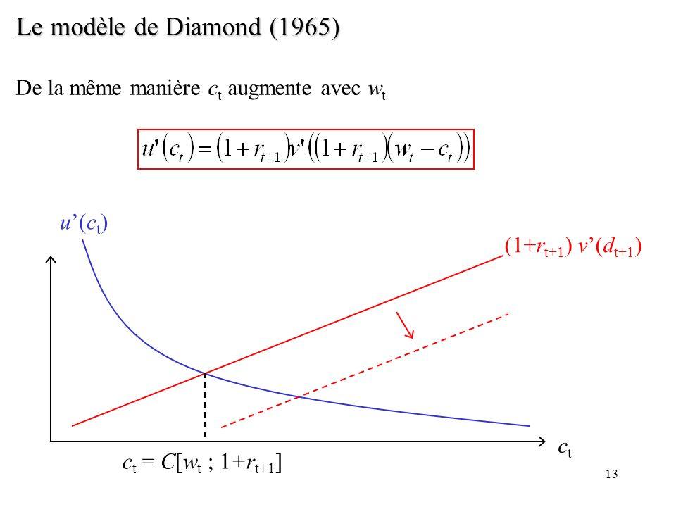 Le modèle de Diamond (1965) De la même manière ct augmente avec wt