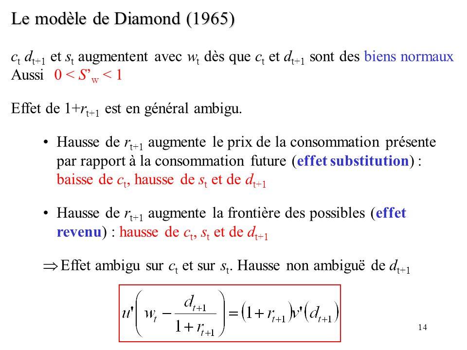 Le modèle de Diamond (1965) ct dt+1 et st augmentent avec wt dès que ct et dt+1 sont des biens normaux Aussi 0 < S'w < 1.