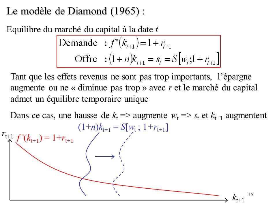 Le modèle de Diamond (1965) :