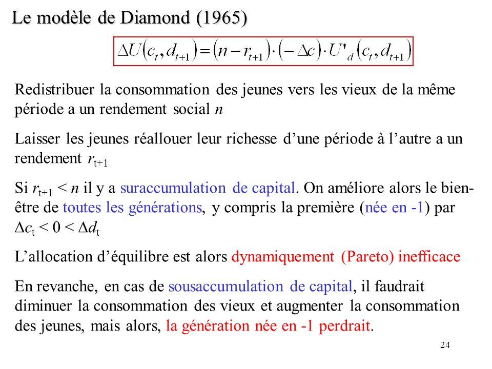 Le modèle de Diamond (1965) Redistribuer la consommation des jeunes vers les vieux de la même période a un rendement social n.