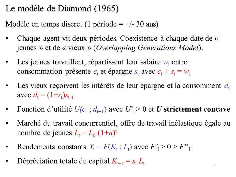 Le modèle de Diamond (1965) Modèle en temps discret (1 période = +/- 30 ans)