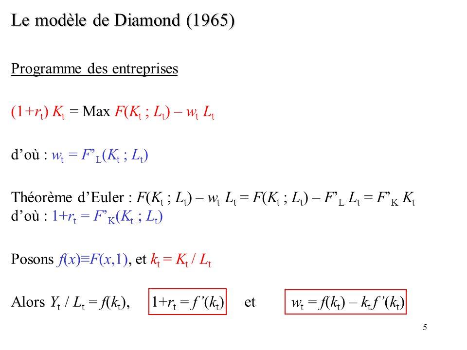 Le modèle de Diamond (1965) Programme des entreprises