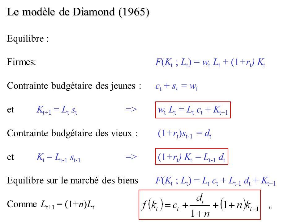 Le modèle de Diamond (1965) Equilibre :