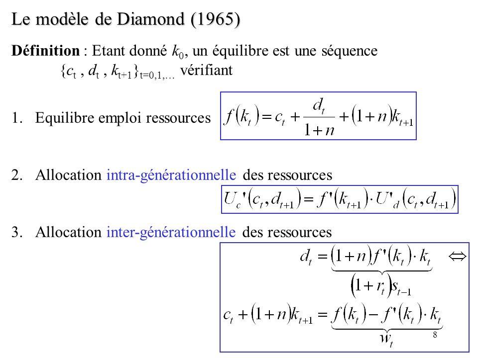 Le modèle de Diamond (1965) Définition : Etant donné k0, un équilibre est une séquence {ct , dt , kt+1}t=0,1,… vérifiant.