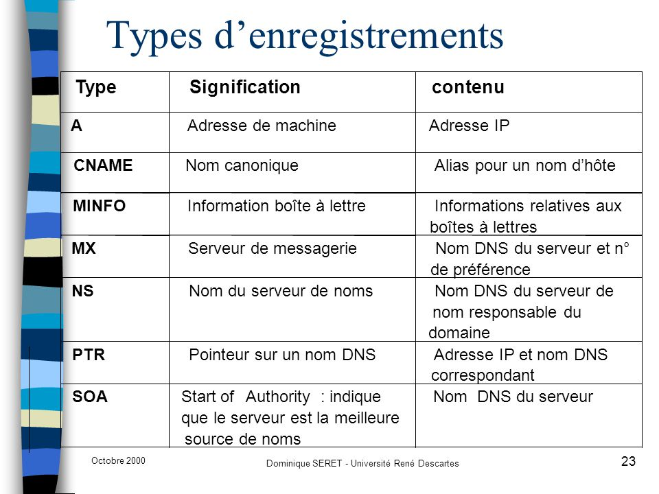 Types d'enregistrements