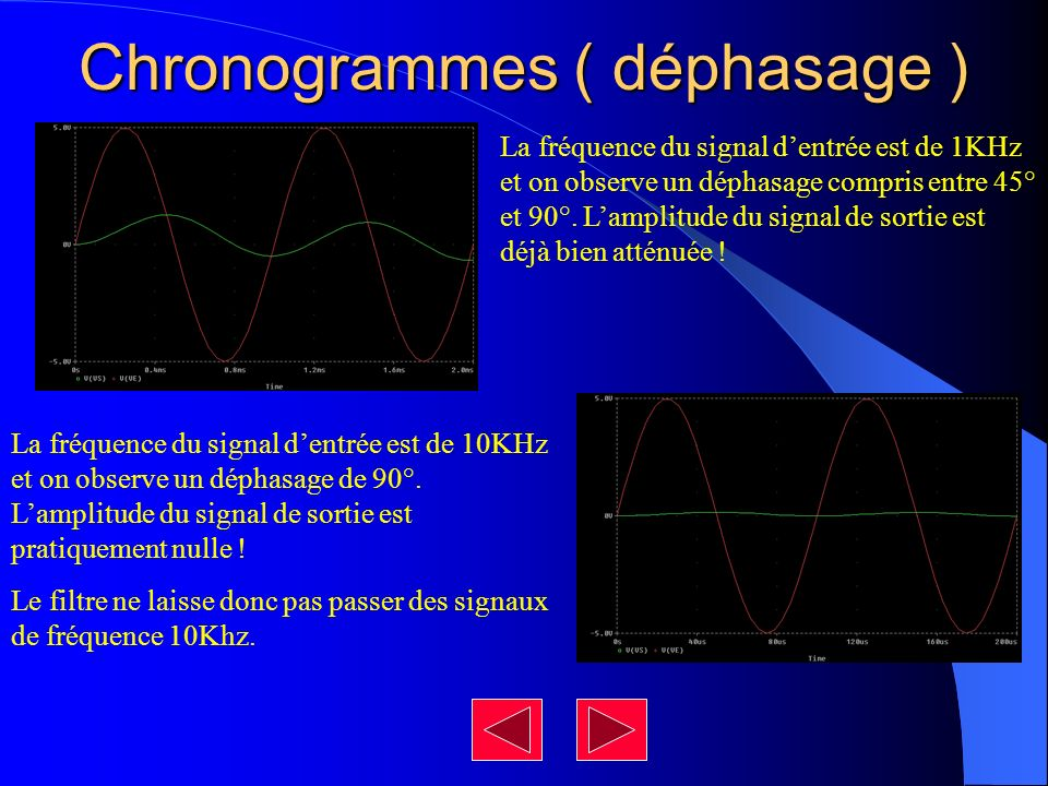 Chronogrammes ( déphasage )