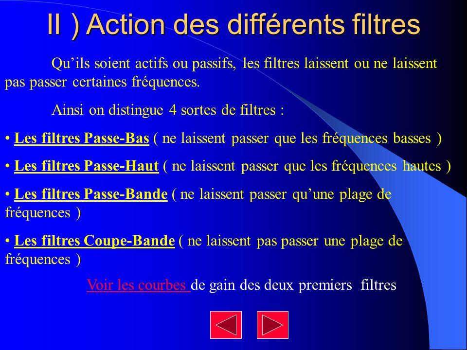 II ) Action des différents filtres