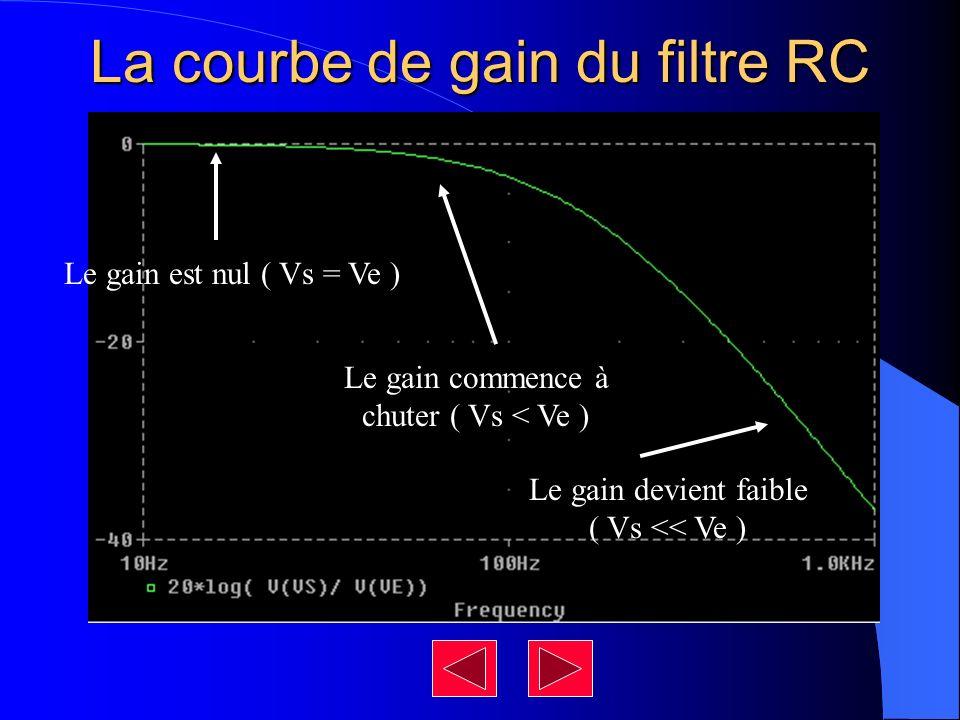 La courbe de gain du filtre RC