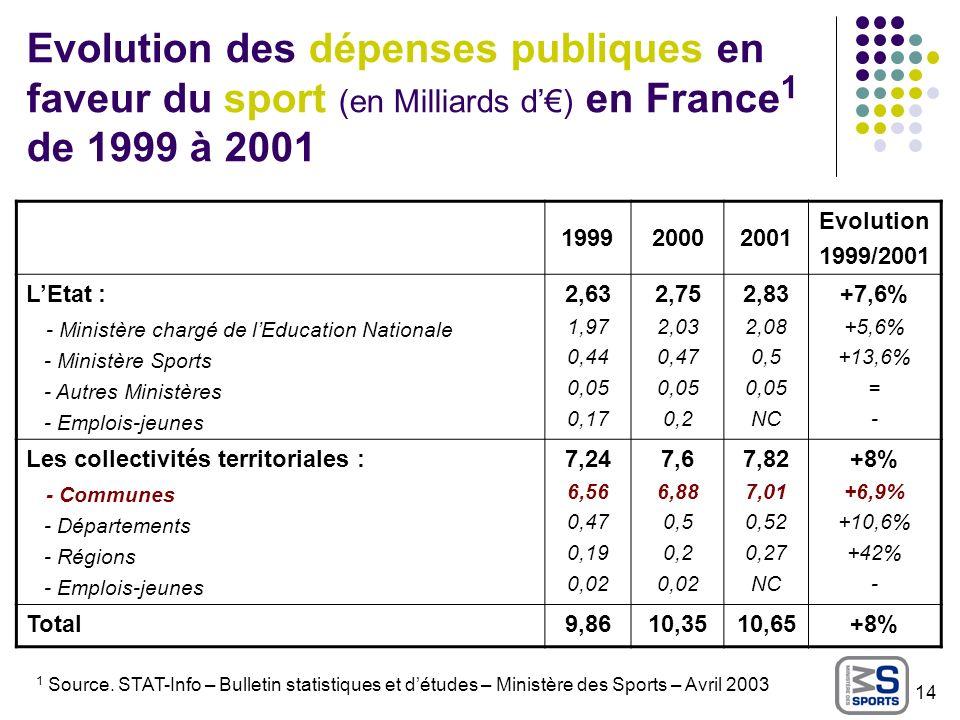 Evolution des dépenses publiques en faveur du sport (en Milliards d'€) en France1 de 1999 à 2001
