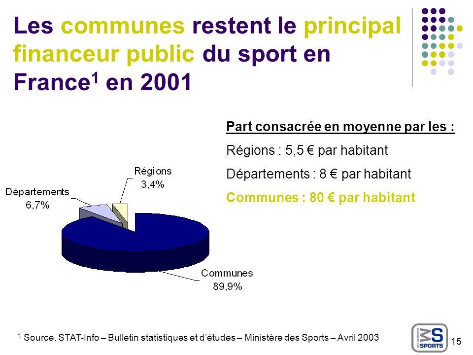 Les communes restent le principal financeur public du sport en France1 en 2001