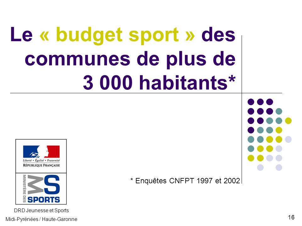 Le « budget sport » des communes de plus de 3 000 habitants*