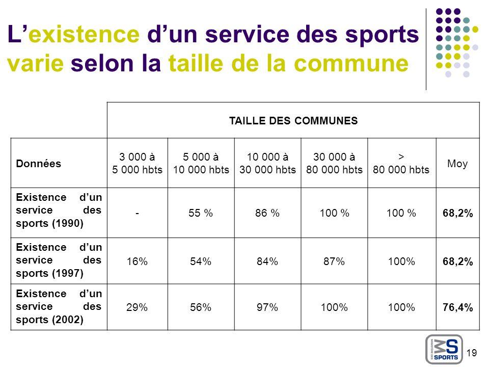 L'existence d'un service des sports varie selon la taille de la commune