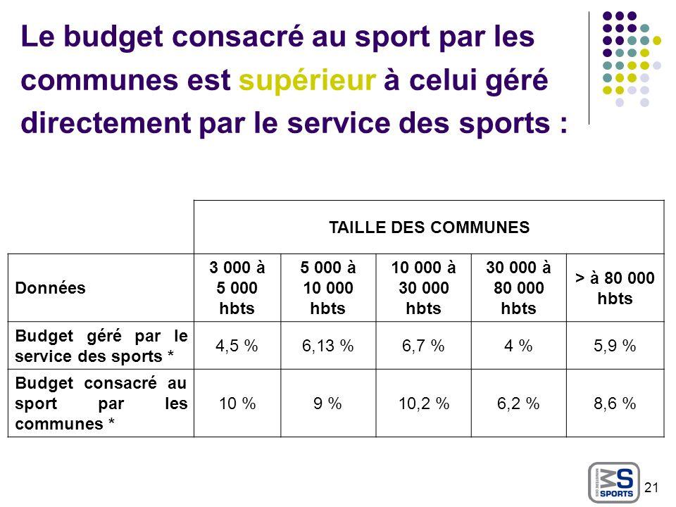 Le budget consacré au sport par les communes est supérieur à celui géré directement par le service des sports :