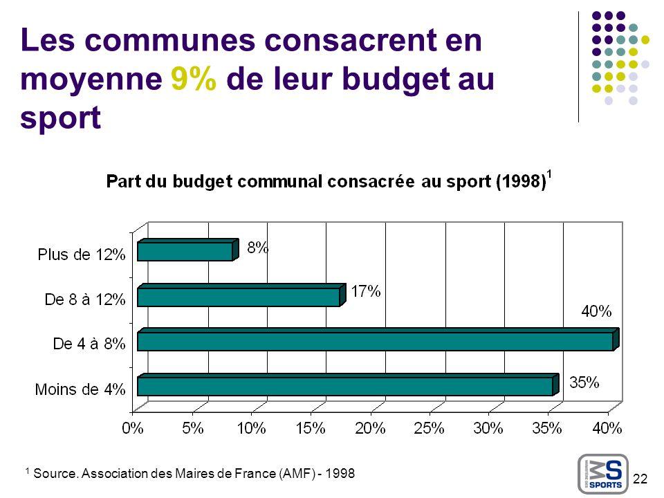 Les communes consacrent en moyenne 9% de leur budget au sport