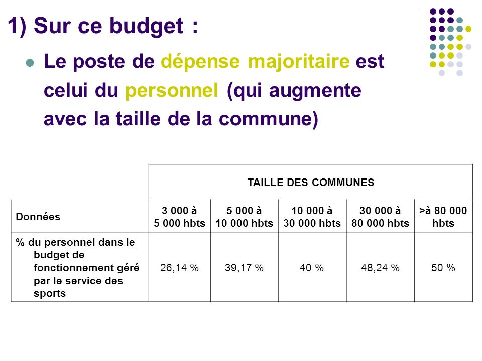1) Sur ce budget : Le poste de dépense majoritaire est celui du personnel (qui augmente avec la taille de la commune)