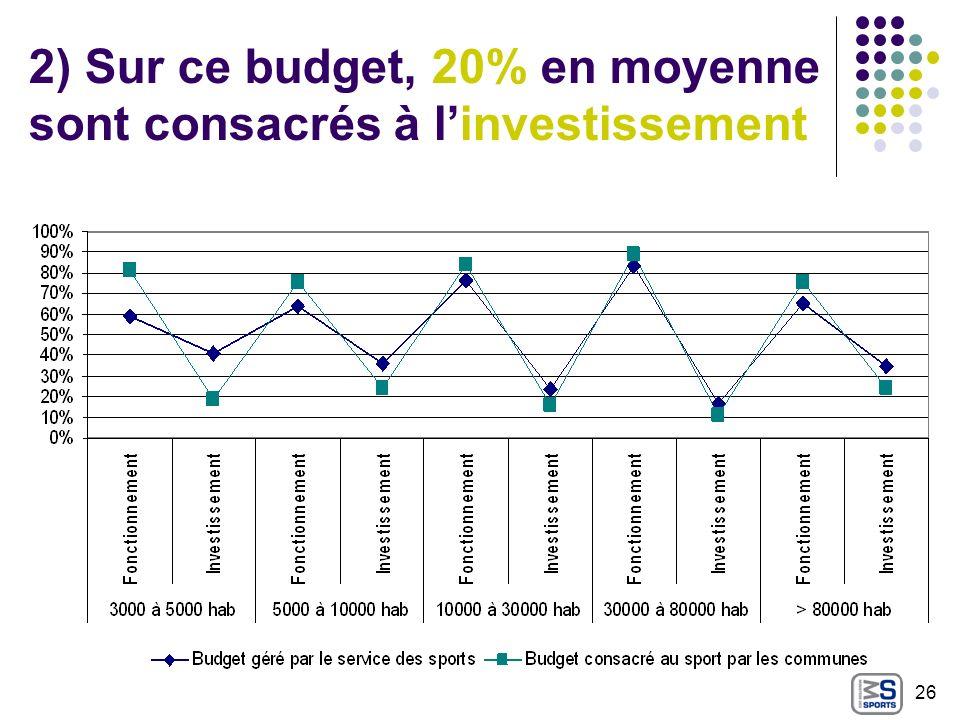 2) Sur ce budget, 20% en moyenne sont consacrés à l'investissement