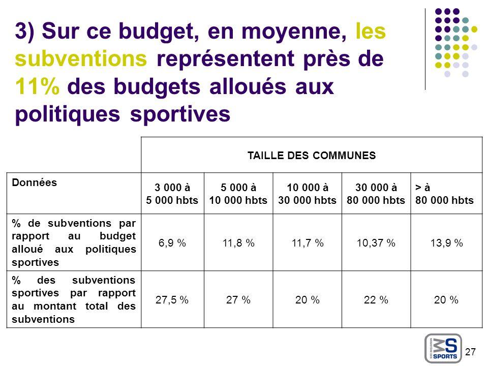 3) Sur ce budget, en moyenne, les subventions représentent près de 11% des budgets alloués aux politiques sportives