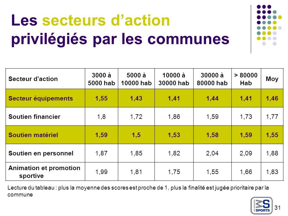 Les secteurs d'action privilégiés par les communes