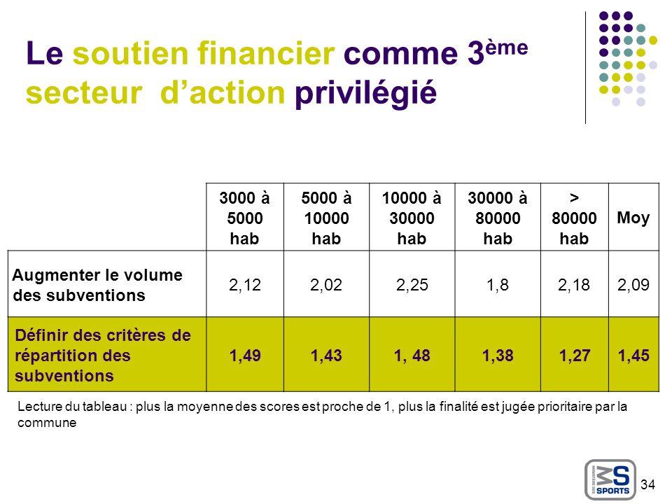 Le soutien financier comme 3ème secteur d'action privilégié