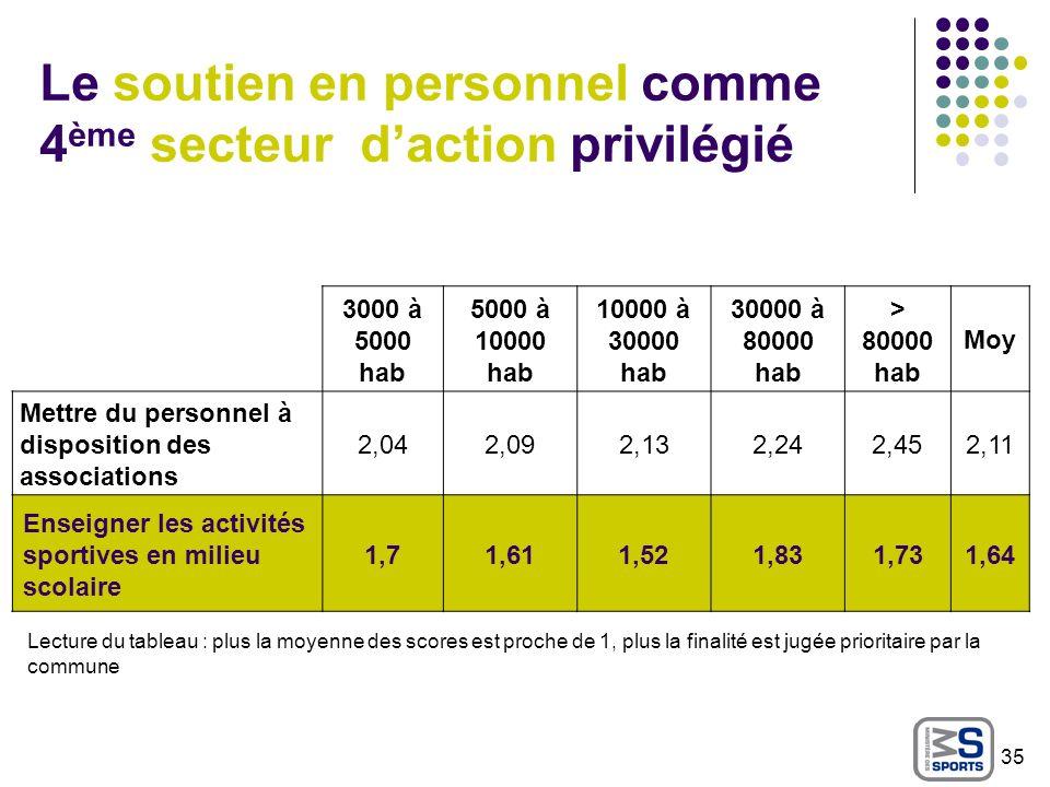 Le soutien en personnel comme 4ème secteur d'action privilégié