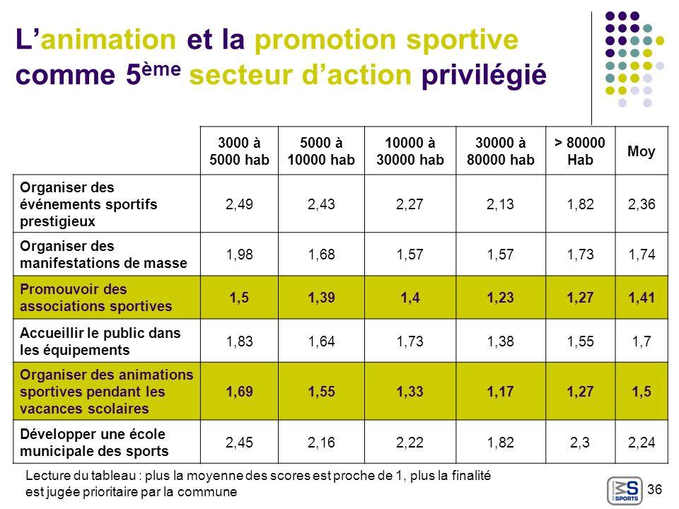 L'animation et la promotion sportive comme 5ème secteur d'action privilégié