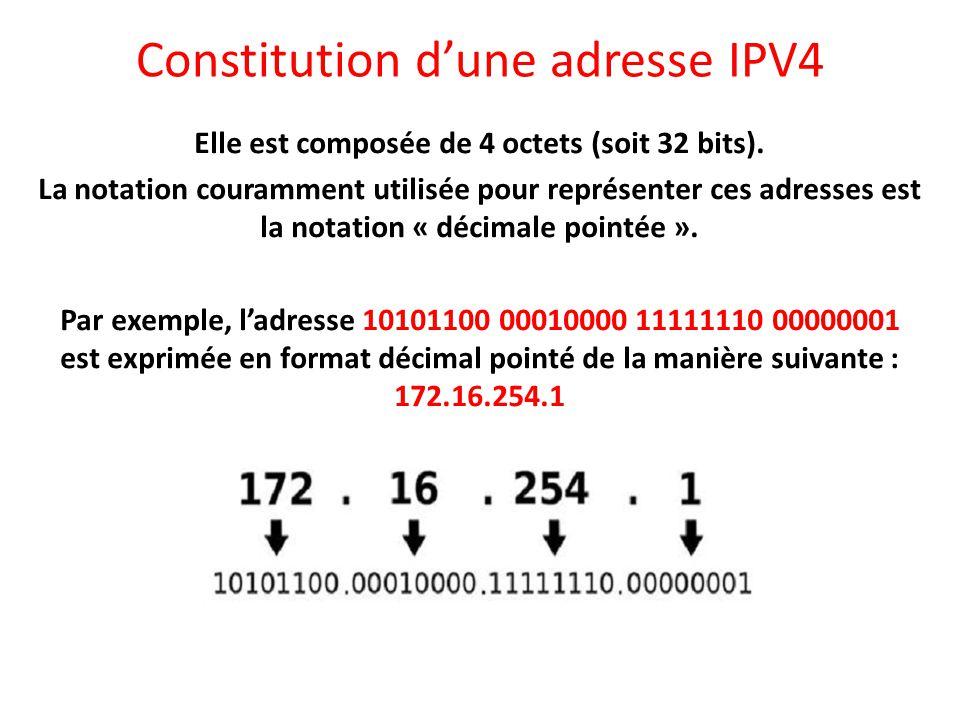 Constitution d'une adresse IPV4