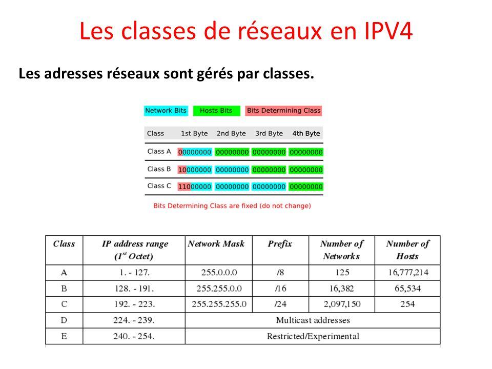 Les classes de réseaux en IPV4