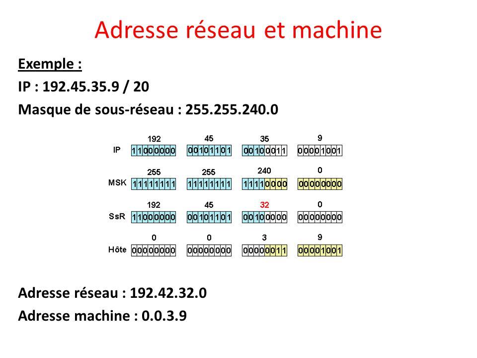 Adresse réseau et machine