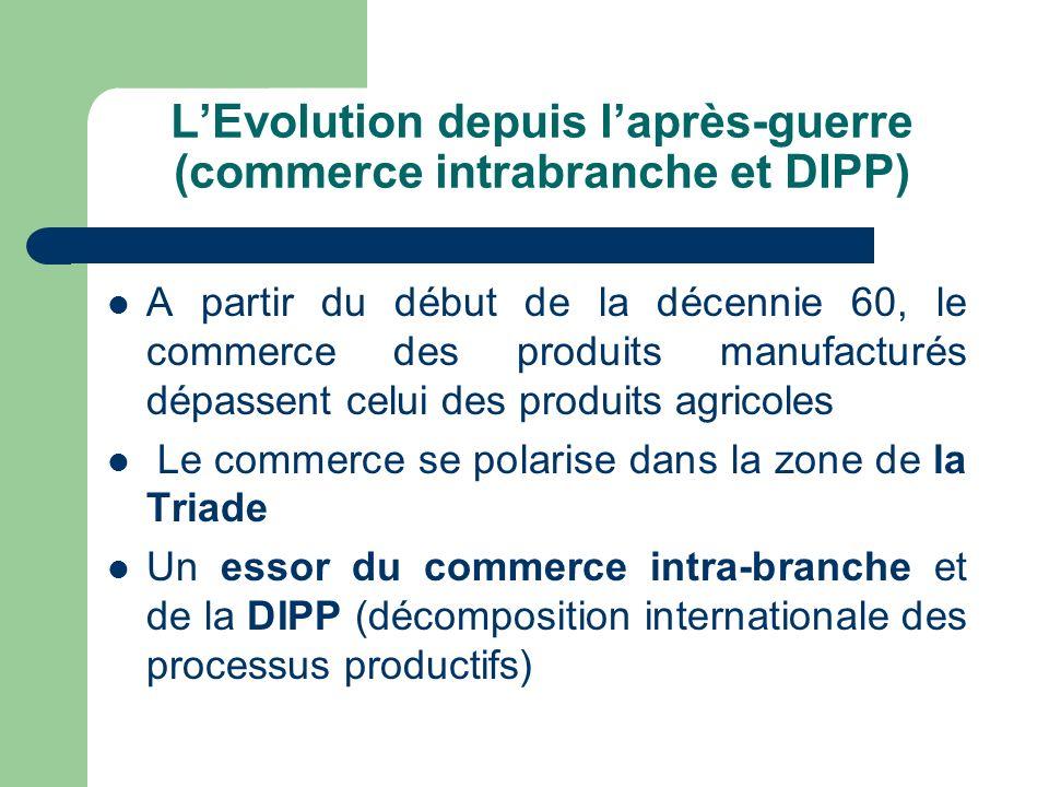 L'Evolution depuis l'après-guerre (commerce intrabranche et DIPP)