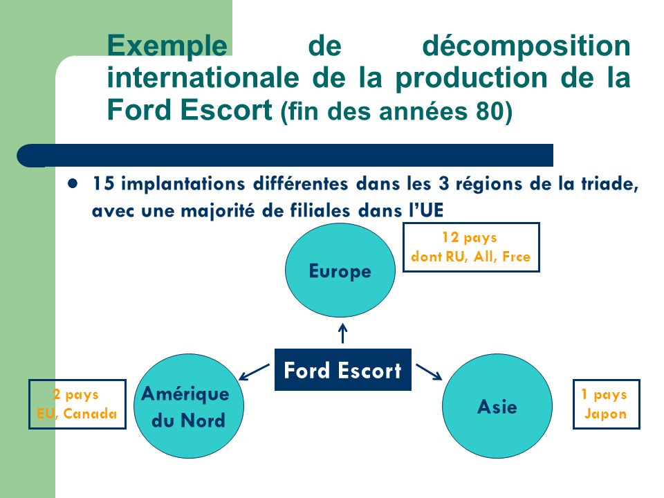 Exemple de décomposition internationale de la production de la Ford Escort (fin des années 80)