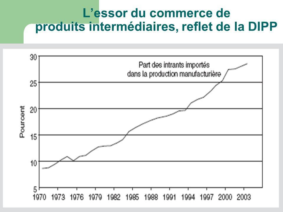 L'essor du commerce de produits intermédiaires, reflet de la DIPP