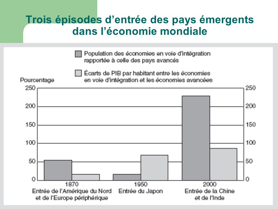 Trois épisodes d'entrée des pays émergents dans l'économie mondiale