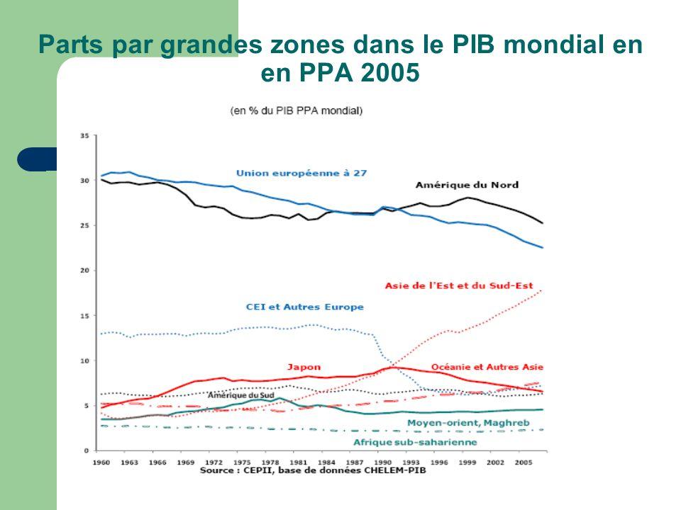 Parts par grandes zones dans le PIB mondial en en PPA 2005