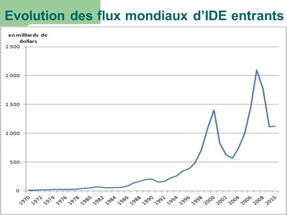 Evolution des flux mondiaux d'IDE entrants