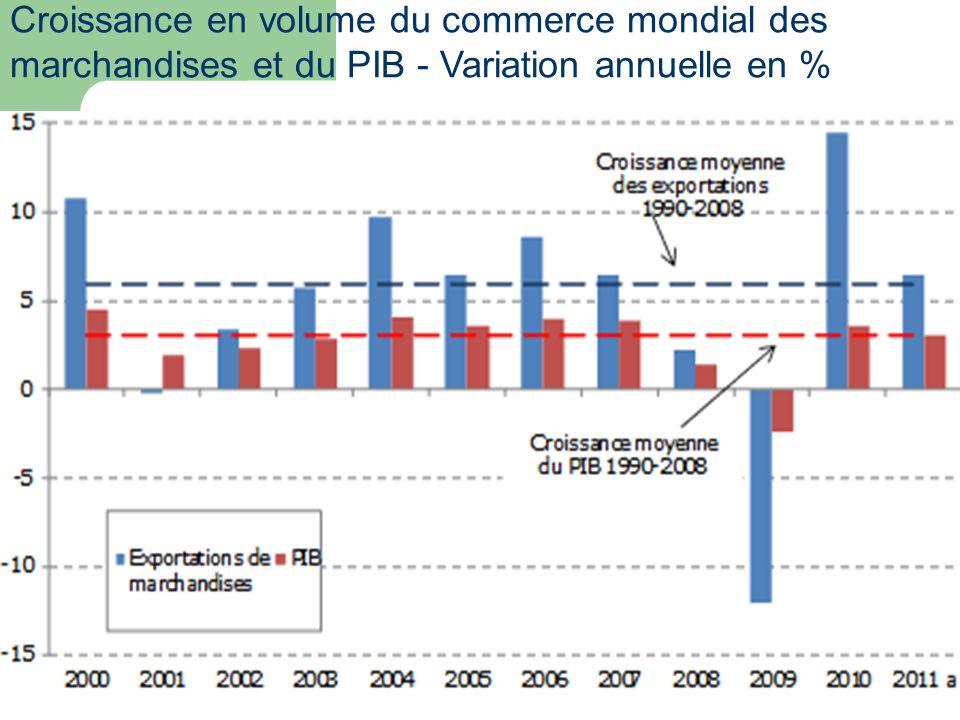 Croissance en volume du commerce mondial des
