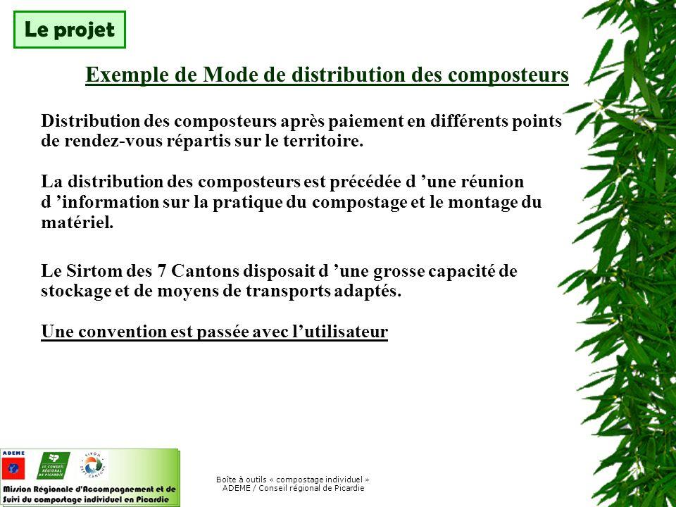 Exemple de Mode de distribution des composteurs