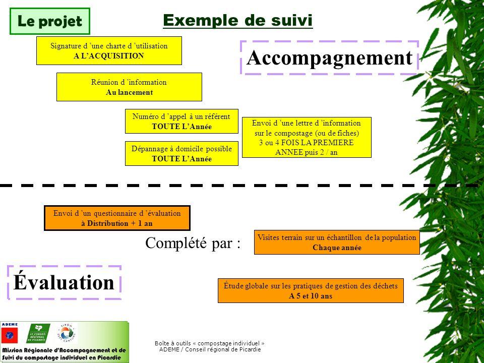 Accompagnement Évaluation Exemple de suivi Le projet Complété par :
