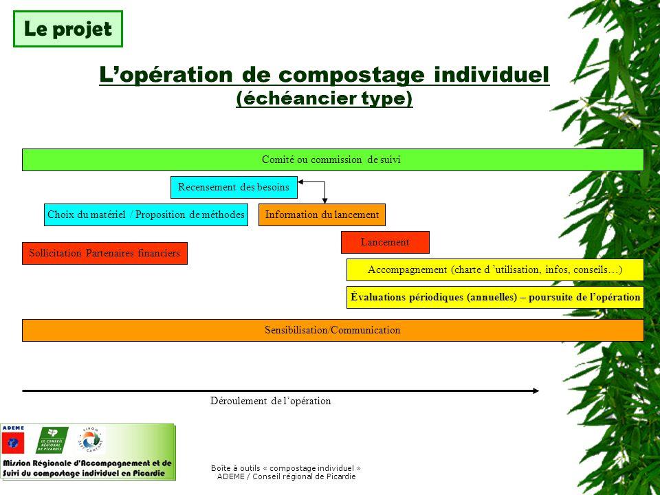 L'opération de compostage individuel (échéancier type)
