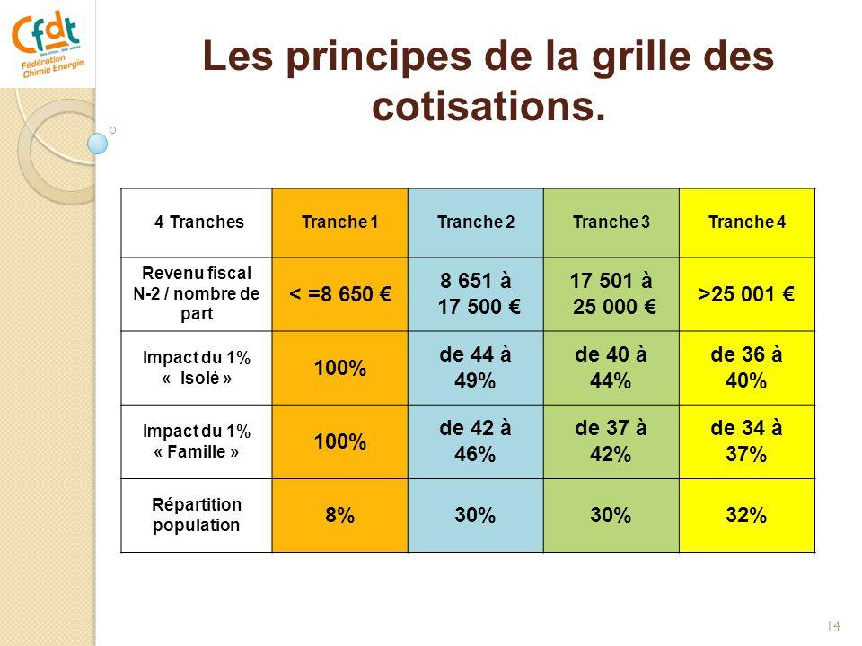 Les principes de la grille des cotisations.